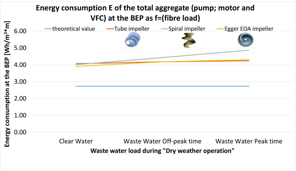Energy Consumption of Wastewater Pump
